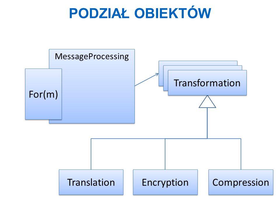 Podział obiektów Transformation Transformation For(m) Transformation