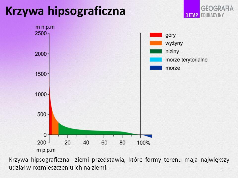 Krzywa hipsograficzna