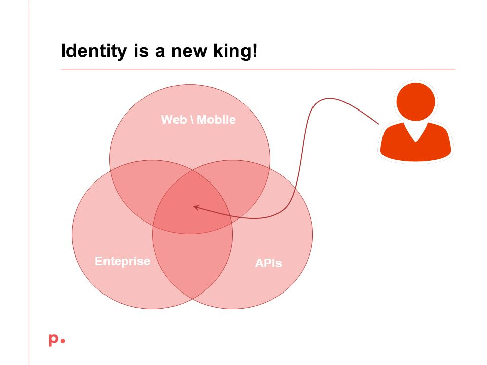 Identity is a new king! Web \ Mobile Enteprise APIs December 12,2013