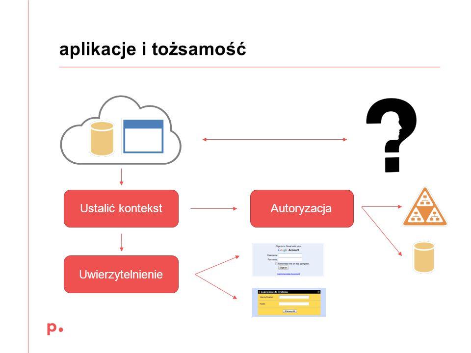 aplikacje i tożsamość Ustalić kontekst Autoryzacja Uwierzytelnienie