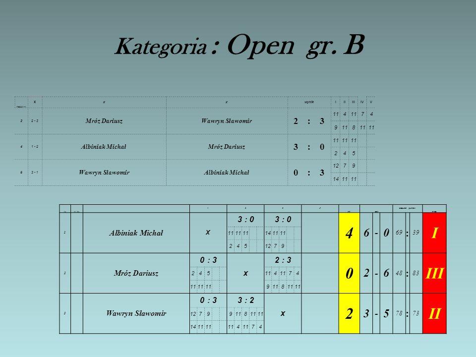 Kategoria : Open gr. B 4 I III II 6 : 3 - Albiniak Michał :