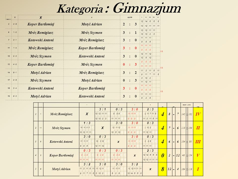 Kategoria : Gimnazjum IV II III V I - Koper Bartłomiej Motyl Adrian 2