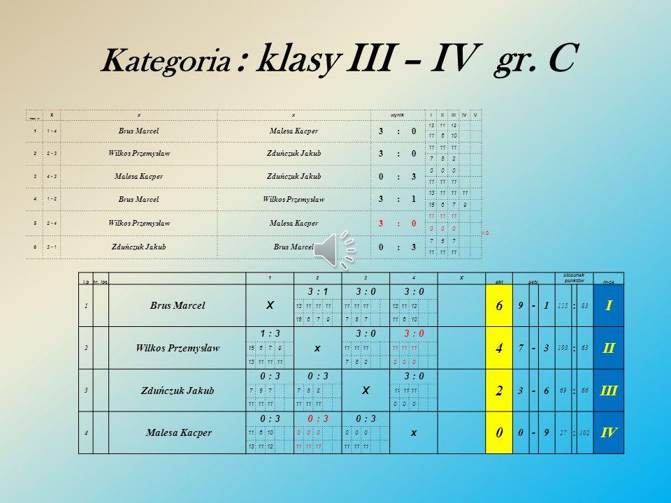 Kategoria : klasy III – IV gr. C