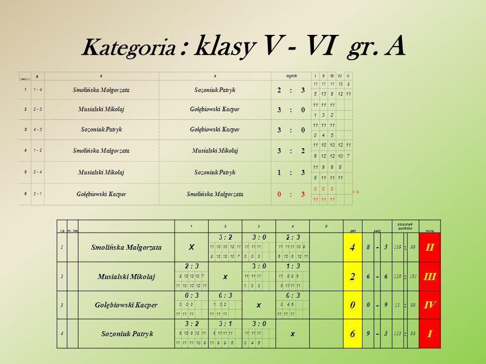 Kategoria : klasy V - VI gr. A