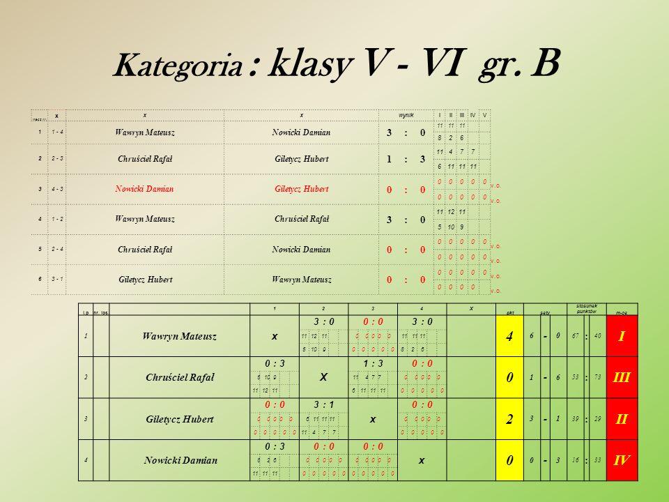 Kategoria : klasy V - VI gr. B