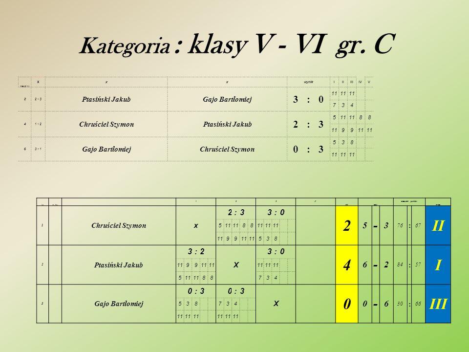 Kategoria : klasy V - VI gr. C