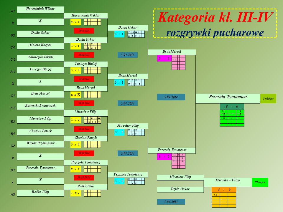 Kategoria kl. III-IV rozgrywki pucharowe