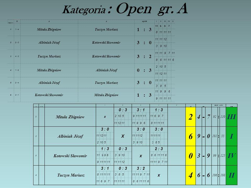 Kategoria : Open gr. A - III I IV II 7 : 3 Mituła Zbigniew