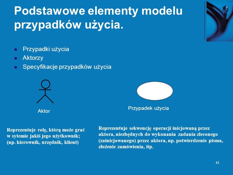 Podstawowe elementy modelu przypadków użycia.