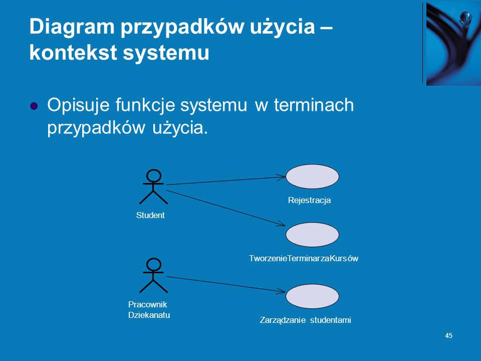 Diagram przypadków użycia – kontekst systemu