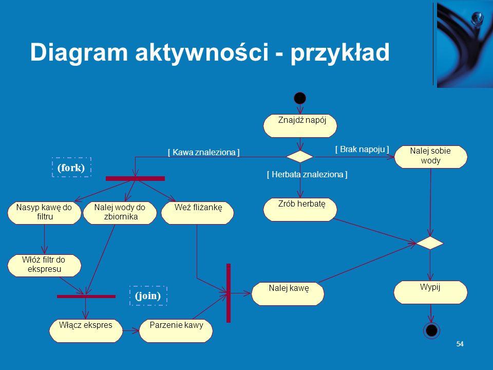 Diagram aktywności - przykład