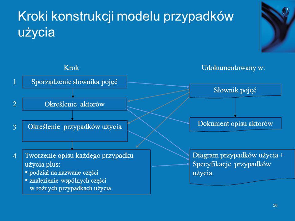 Kroki konstrukcji modelu przypadków użycia