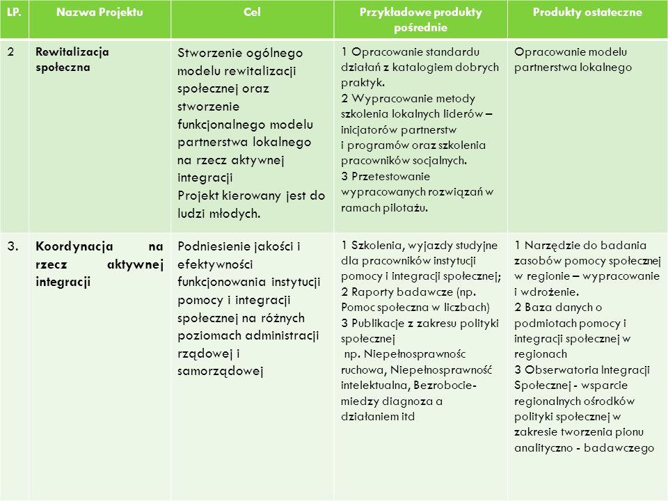 Przykładowe produkty pośrednie