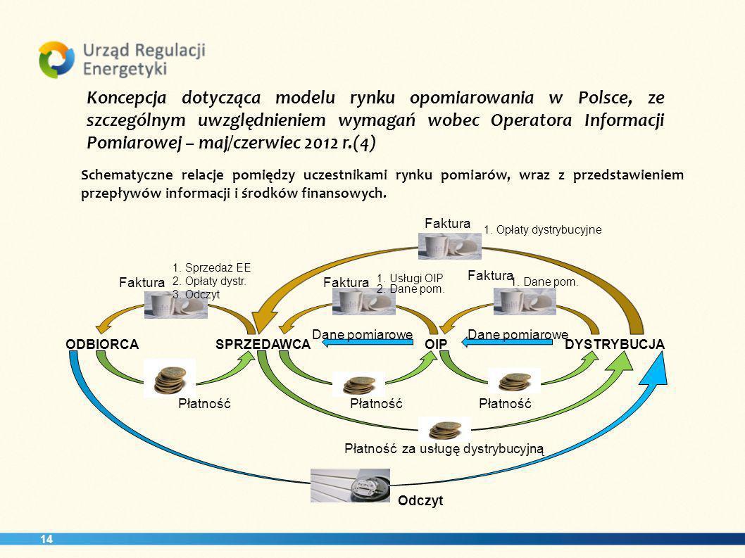 Koncepcja dotycząca modelu rynku opomiarowania w Polsce, ze szczególnym uwzględnieniem wymagań wobec Operatora Informacji Pomiarowej – maj/czerwiec 2012 r.(4)