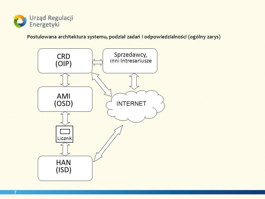 CRD (OIP) AMI (OSD) HAN (ISD) Sprzedawcy, inni Intresariusze INTERNET