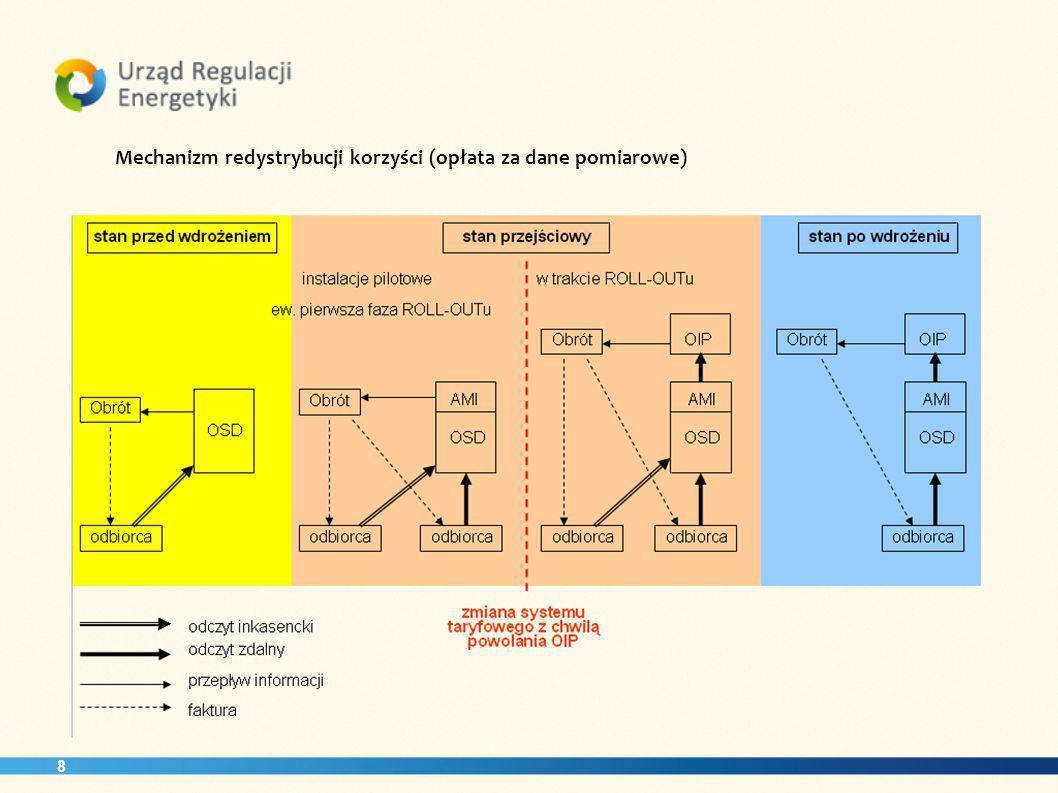 Mechanizm redystrybucji korzyści (opłata za dane pomiarowe)