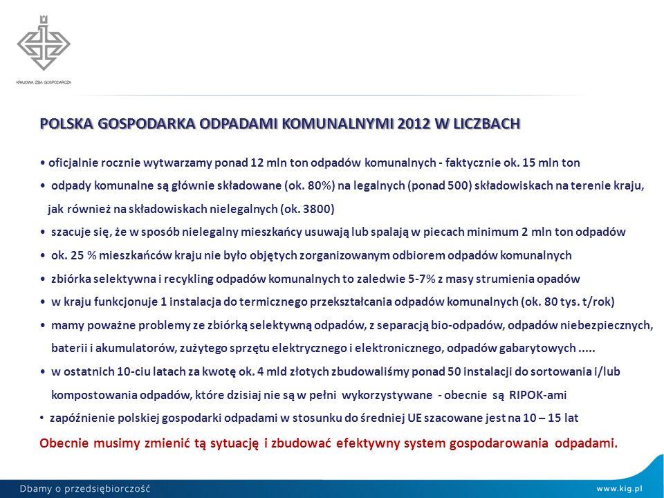 POLSKA GOSPODARKA ODPADAMI KOMUNALNYMI 2012 W LICZBACH