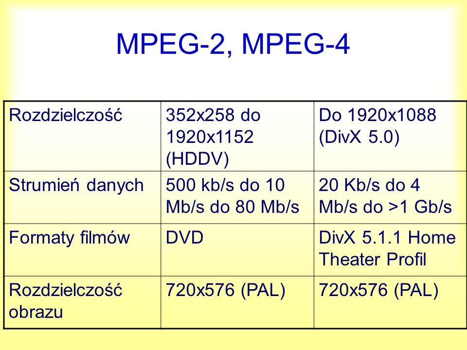 MPEG-2, MPEG-4 Rozdzielczość 352x258 do 1920x1152 (HDDV)
