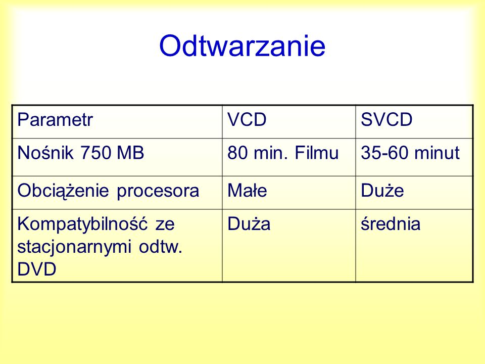 Odtwarzanie Parametr VCD SVCD Nośnik 750 MB 80 min. Filmu 35-60 minut