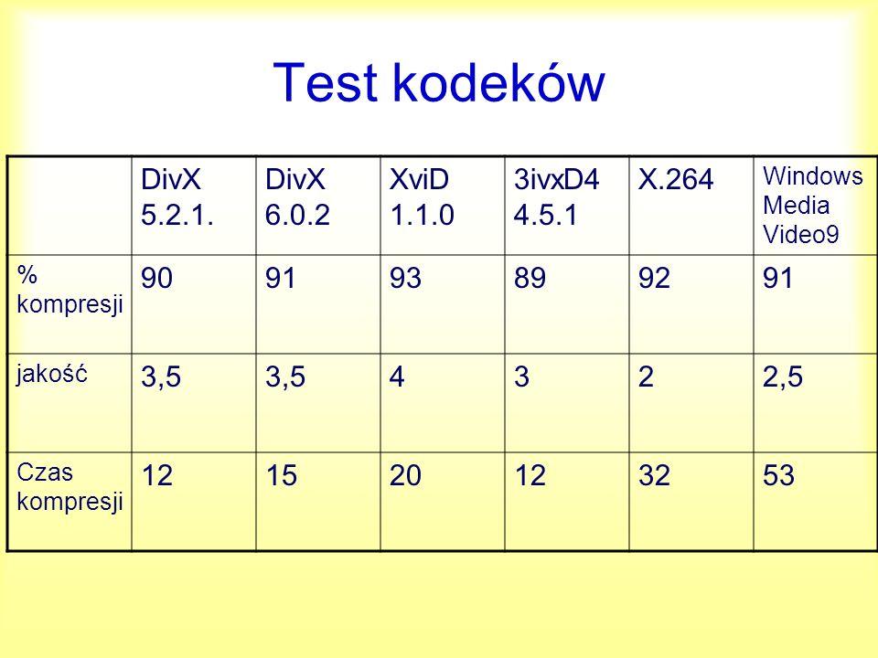 Test kodeków DivX 5.2.1. DivX 6.0.2 XviD 1.1.0 3ivxD4 4.5.1 X.264 90