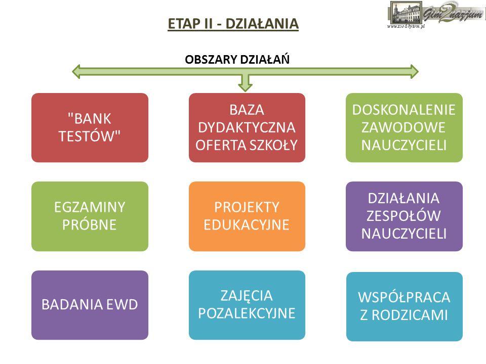 ETAP II - DZIAŁANIA OBSZARY DZIAŁAŃ BANK TESTÓW EGZAMINY PRÓBNE