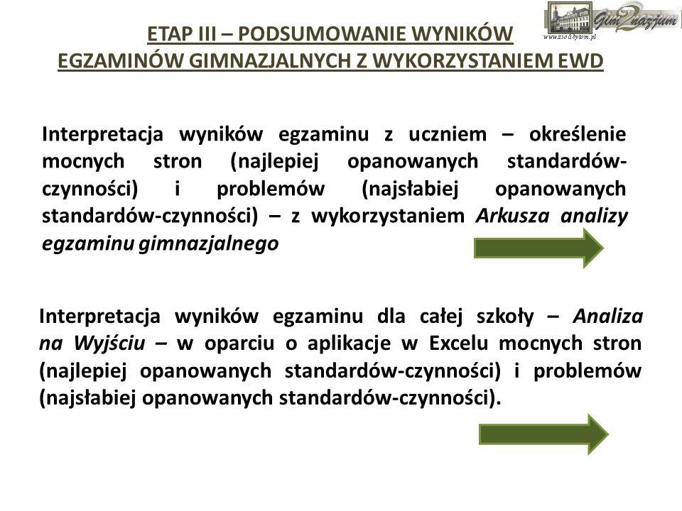 ETAP III – PODSUMOWANIE WYNIKÓW