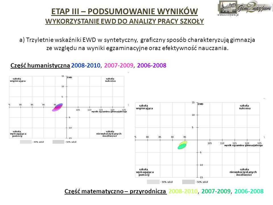 Część humanistyczna 2008-2010, 2007-2009, 2006-2008