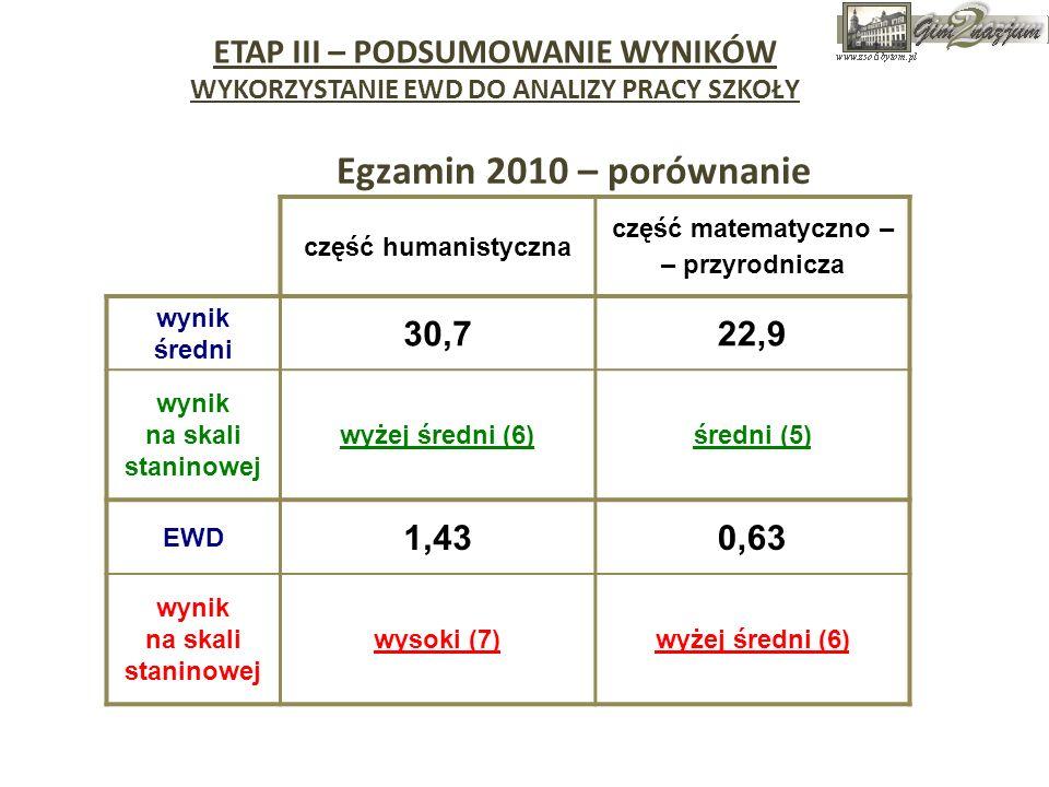 Egzamin 2010 – porównanie ETAP III – PODSUMOWANIE WYNIKÓW 30,7 22,9