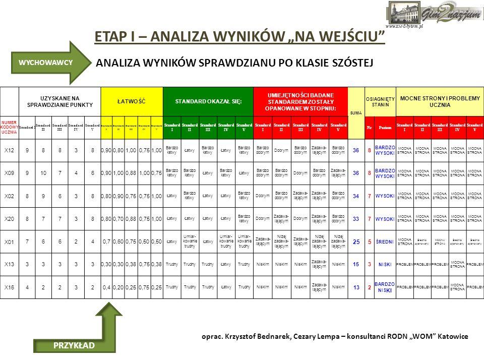 """ETAP I – ANALIZA WYNIKÓW """"NA WEJŚCIU"""