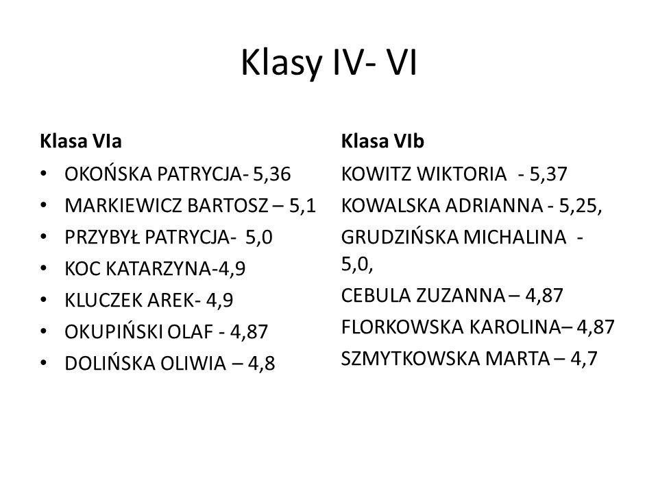 Klasy IV- VI Klasa VIa Klasa VIb OKOŃSKA PATRYCJA- 5,36