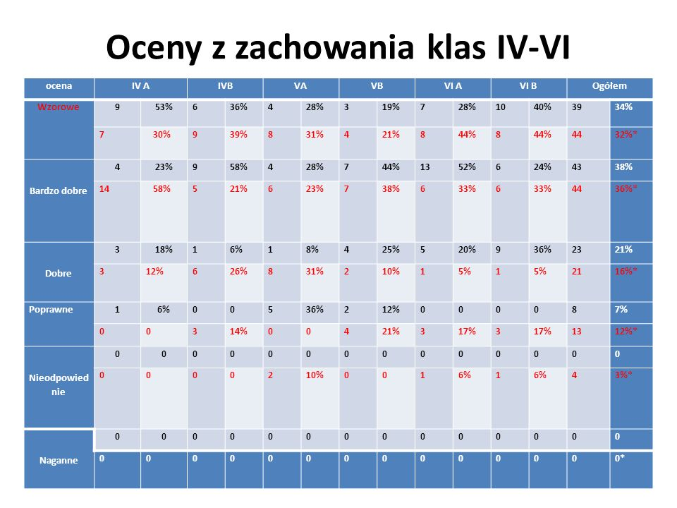 Oceny z zachowania klas IV-VI