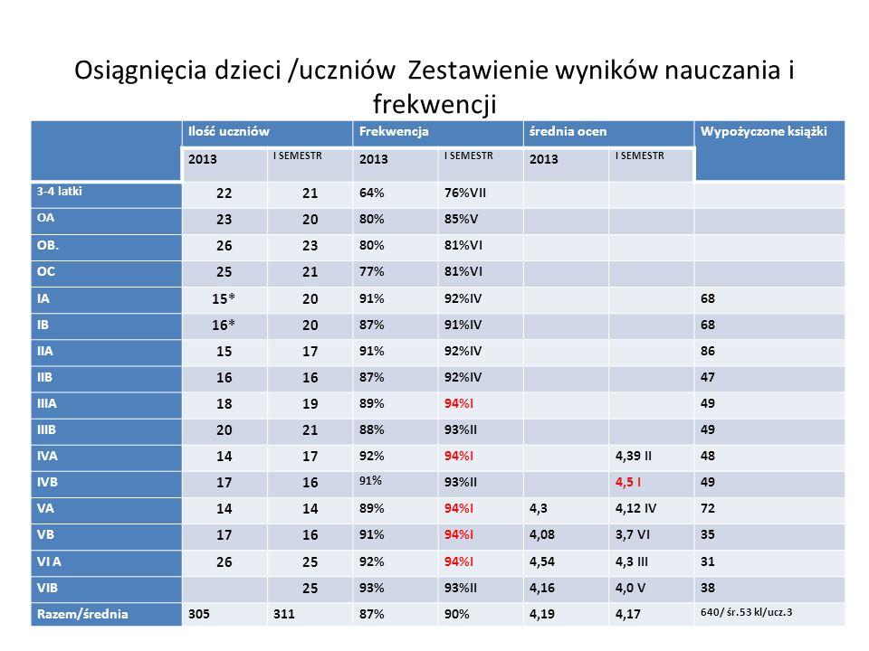 Osiągnięcia dzieci /uczniów Zestawienie wyników nauczania i frekwencji