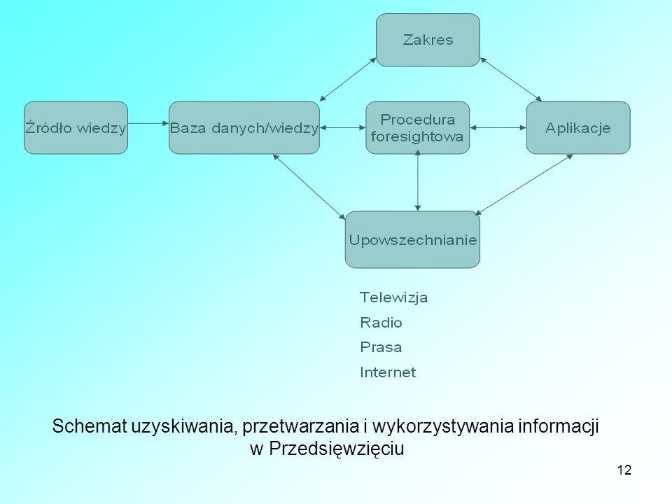 Schemat uzyskiwania, przetwarzania i wykorzystywania informacji