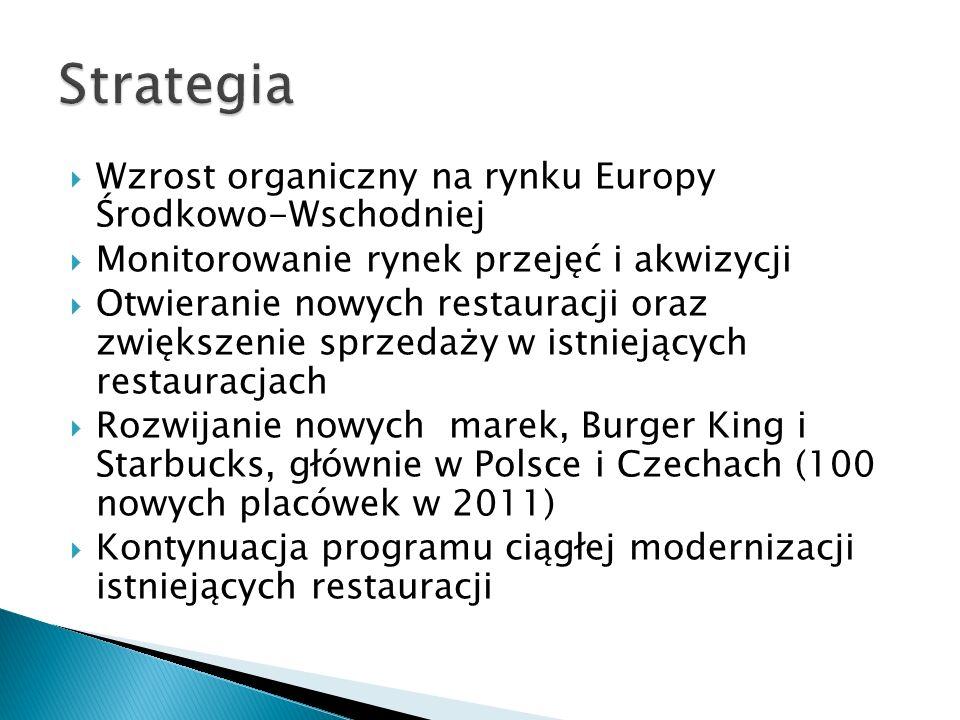 Strategia Wzrost organiczny na rynku Europy Środkowo-Wschodniej
