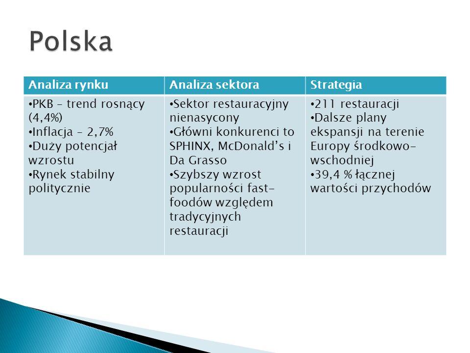 Polska Analiza rynku Analiza sektora Strategia