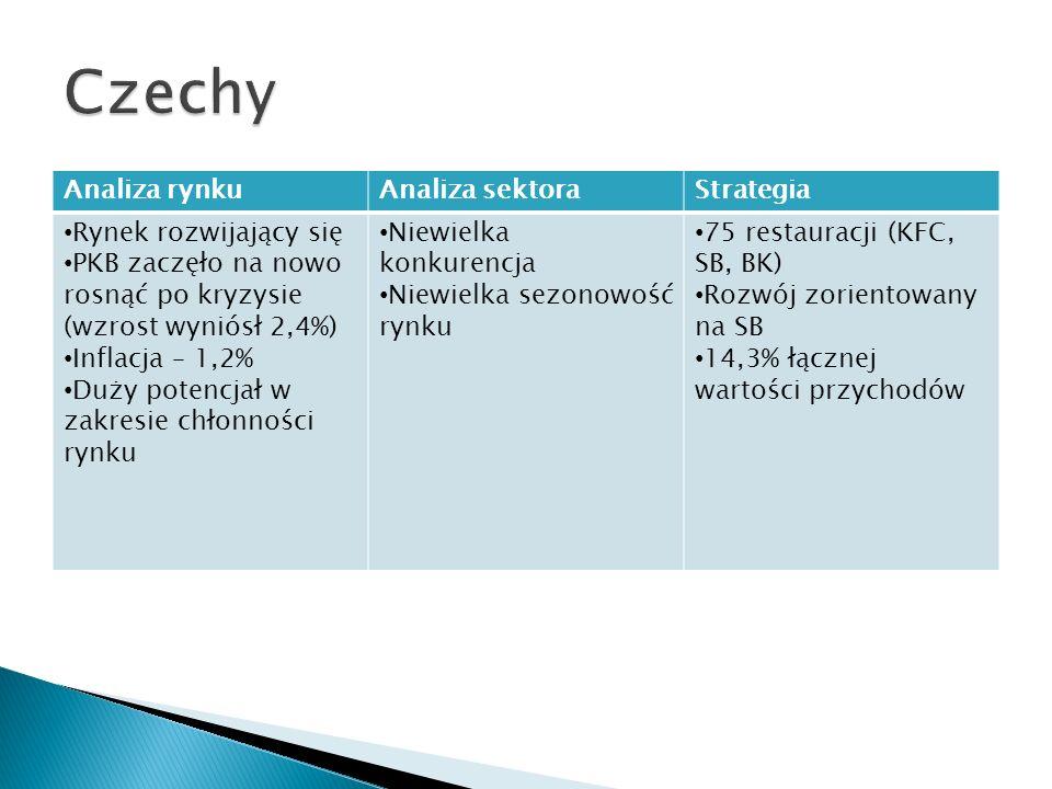 Czechy Analiza rynku Analiza sektora Strategia Rynek rozwijający się