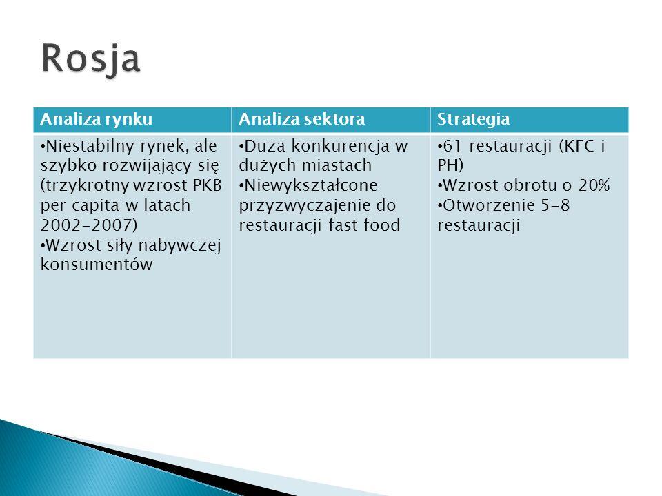 Rosja Analiza rynku Analiza sektora Strategia