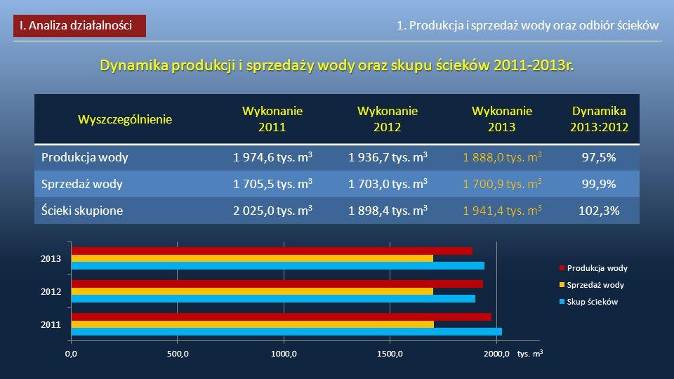 Dynamika produkcji i sprzedaży wody oraz skupu ścieków 2011-2013r.