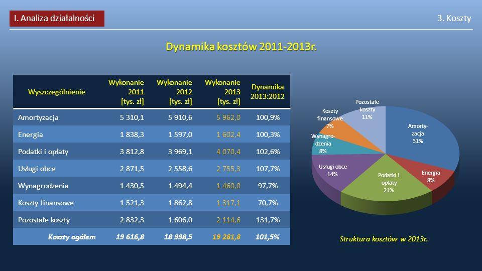 Dynamika kosztów 2011-2013r. I. Analiza działalności 3. Koszty