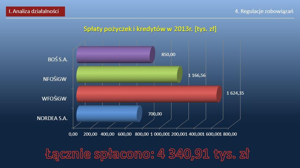 Łącznie spłacono: 4 340,91 tys. zł