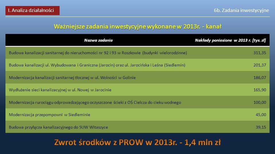Zwrot środków z PROW w 2013r. - 1,4 mln zł