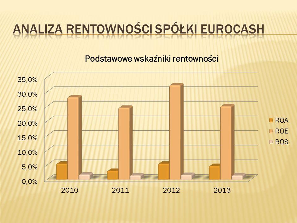 Analiza rentowności spółki eurocash