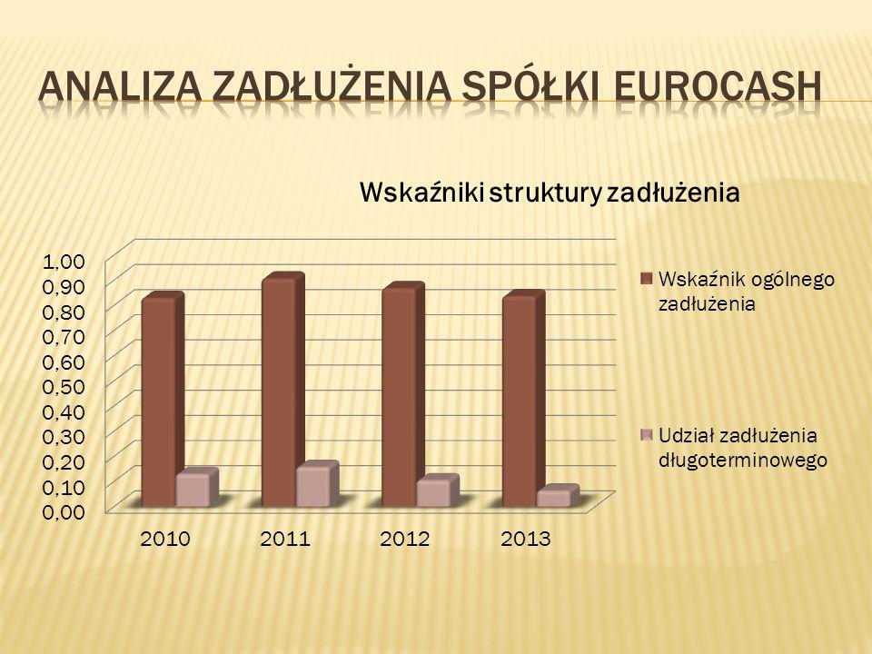 Analiza zadłużenia spółki eurocash