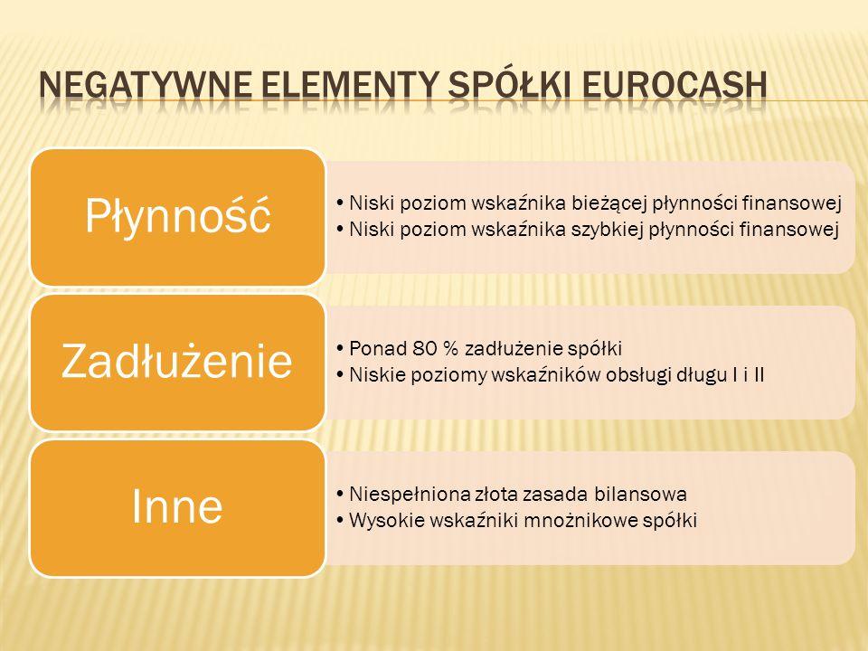 Negatywne elementy spółki eurocash
