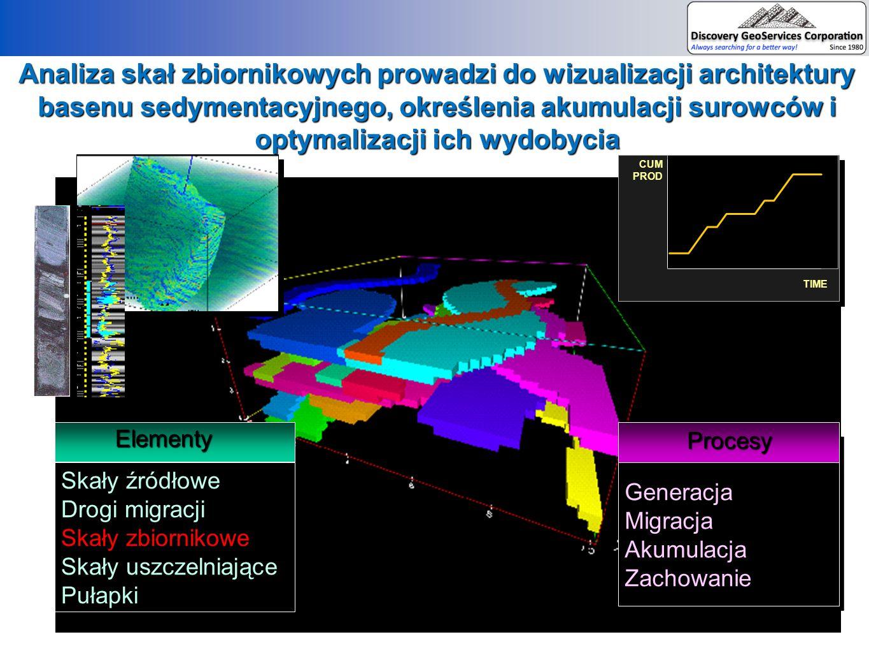 Analiza skał zbiornikowych prowadzi do wizualizacji architektury basenu sedymentacyjnego, określenia akumulacji surowców i optymalizacji ich wydobycia