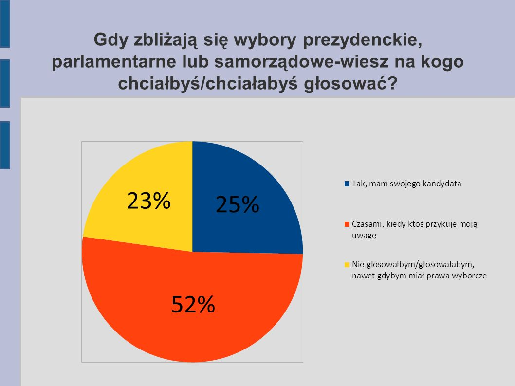 Gdy zbliżają się wybory prezydenckie, parlamentarne lub samorządowe-wiesz na kogo chciałbyś/chciałabyś głosować