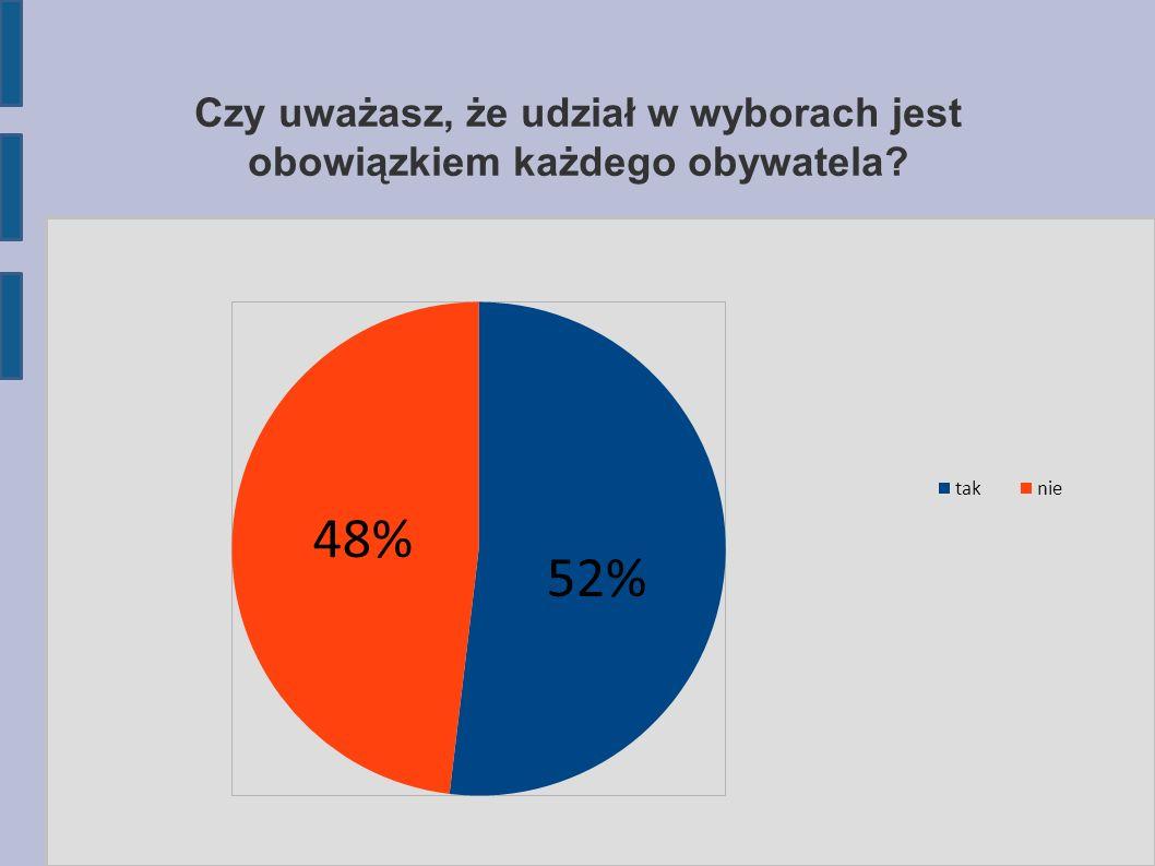 Czy uważasz, że udział w wyborach jest obowiązkiem każdego obywatela