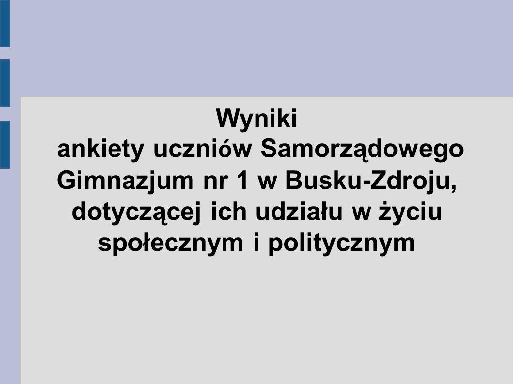 Wyniki ankiety uczniów Samorządowego Gimnazjum nr 1 w Busku-Zdroju, dotyczącej ich udziału w życiu społecznym i politycznym.