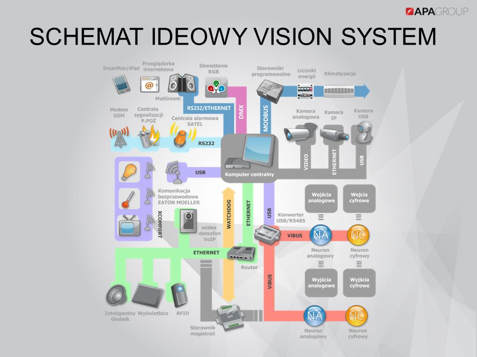 SCHEMAT IDEOWY VISION SYSTEM