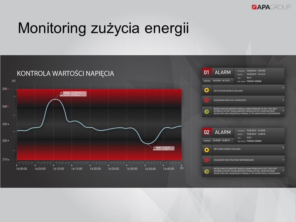 Monitoring zużycia energii